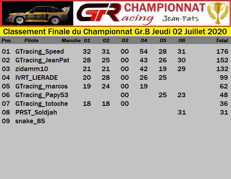 Résultats Manche 6 du Championnat Gr.B Jeudi 02 Juillet 2020 200703015556171085