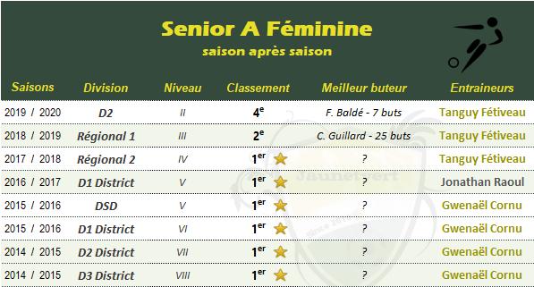 senior A féminine