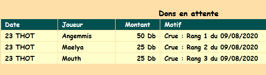 dons crue du 09082020