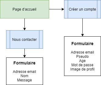 schema d'exemple