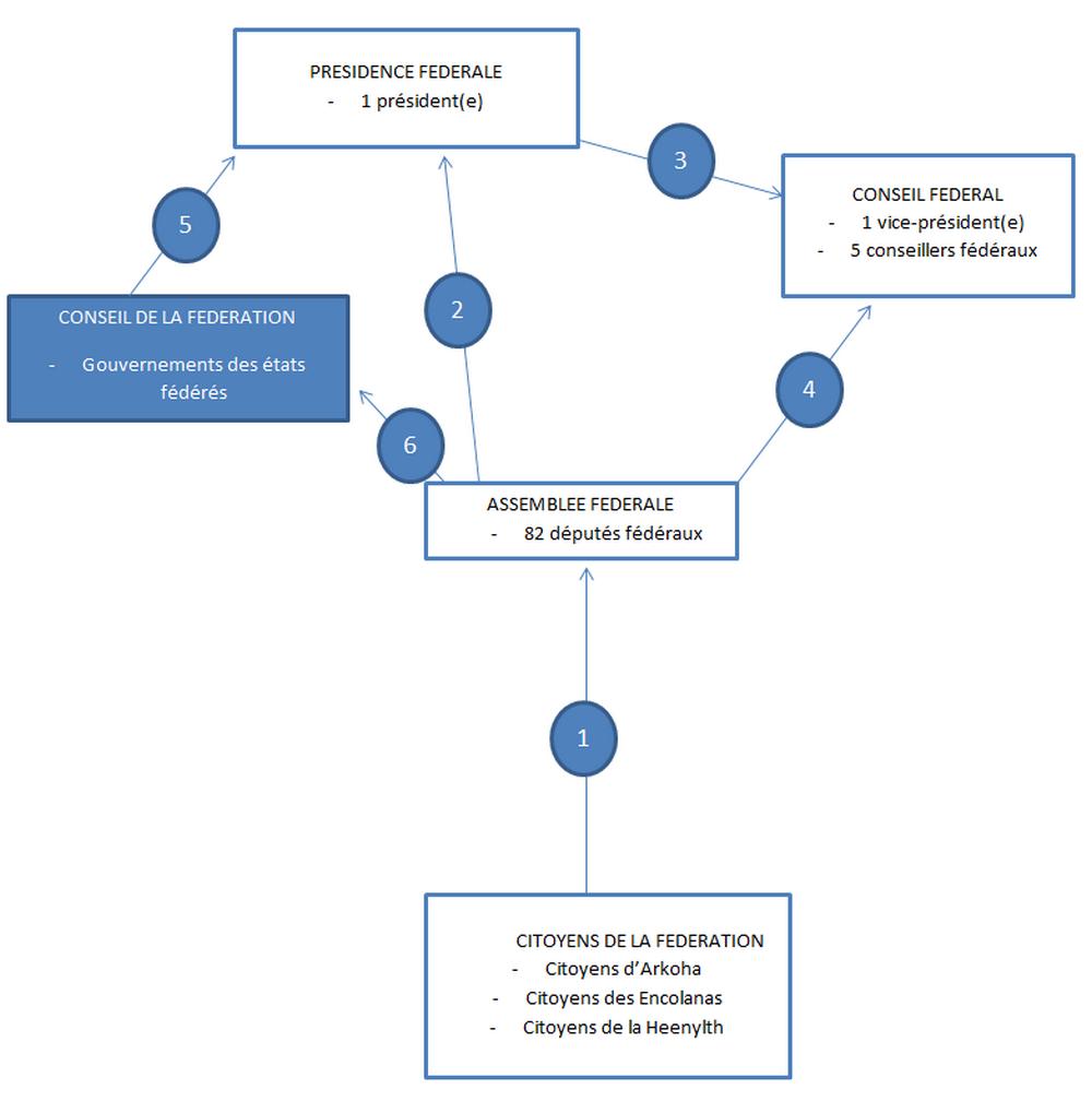 Schéma des institutions fédérales