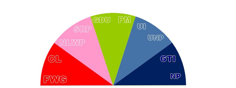 Partis politiques heenylthains
