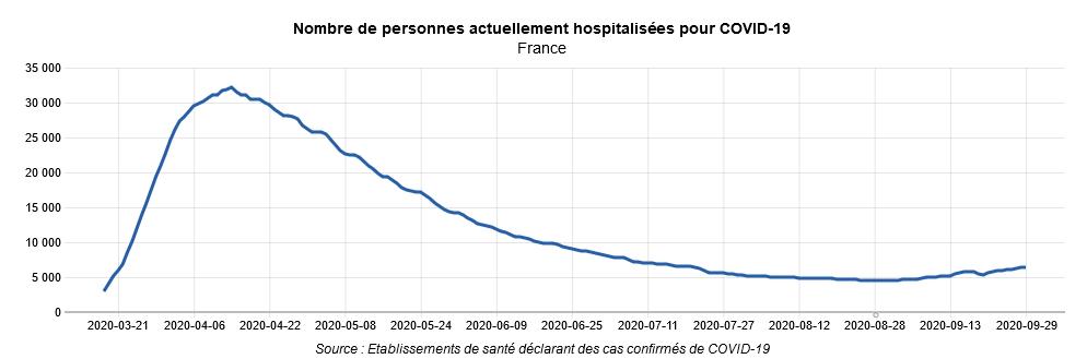 Hospitalisation 290920