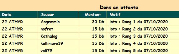 demande don loto 07102020