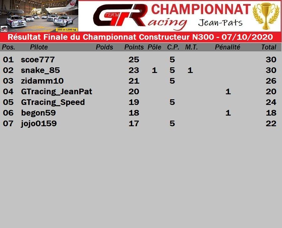 Résultats de la Finale du Championnat Constructeur N300 07/10/2020 201009024949821755