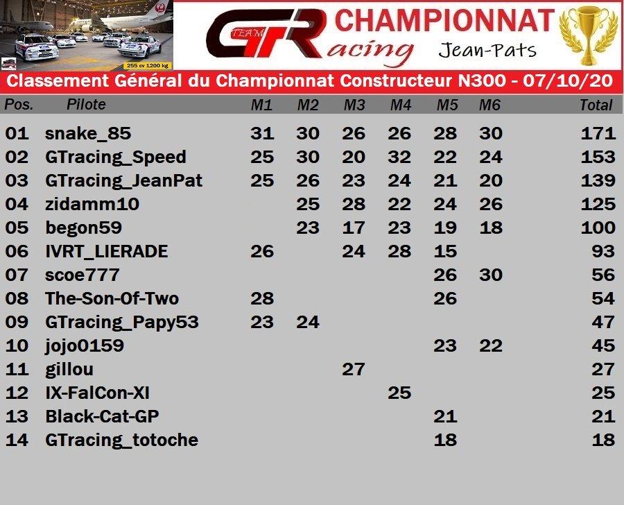 Résultats de la Finale du Championnat Constructeur N300 07/10/2020 201009025024161165