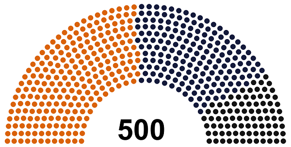 Composition du parlement fédéral d'Albel de 1997 à 2002