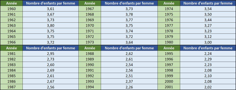 Fécondité albelaise albelaise entre 1960 et 2001 - Données