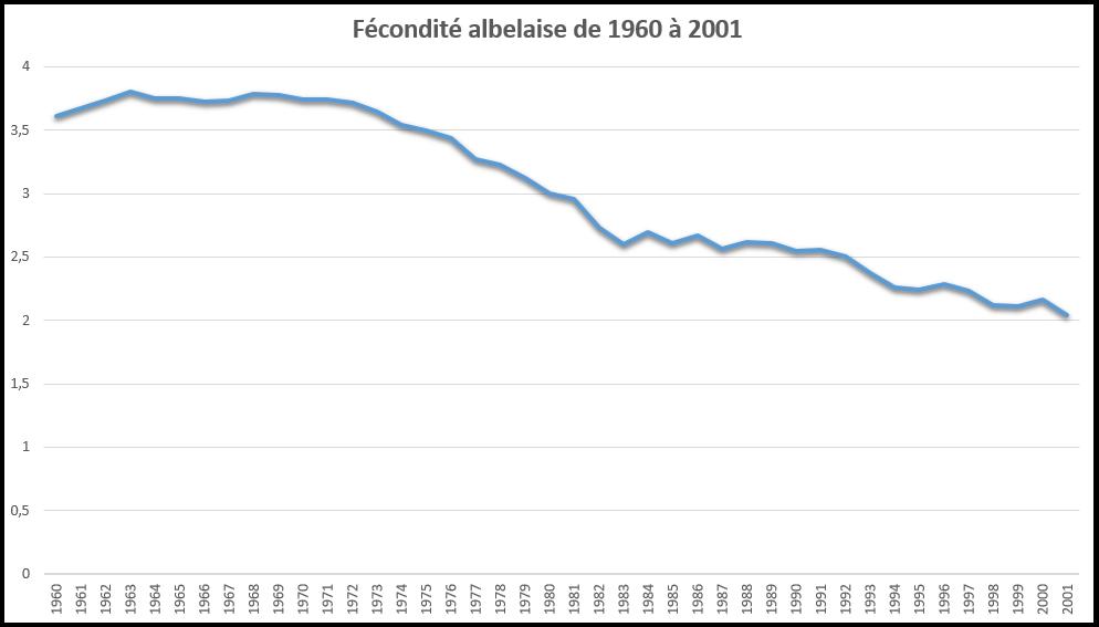 Courbe d'évolution de la fécondité albelaise entre 1960 et 2001