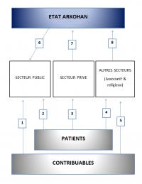 Schéma du système de santé arkohan