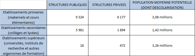 Répartition des structures éducatives par secteur