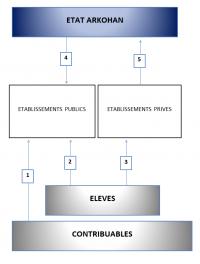 Schéma du système éducatif arkohan