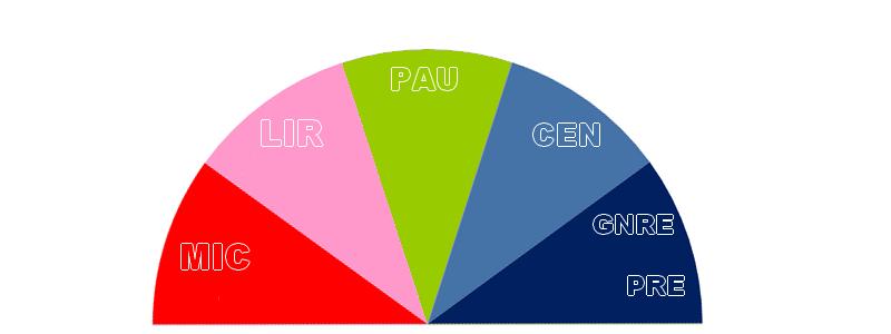 Partis politiques encolanaltèques
