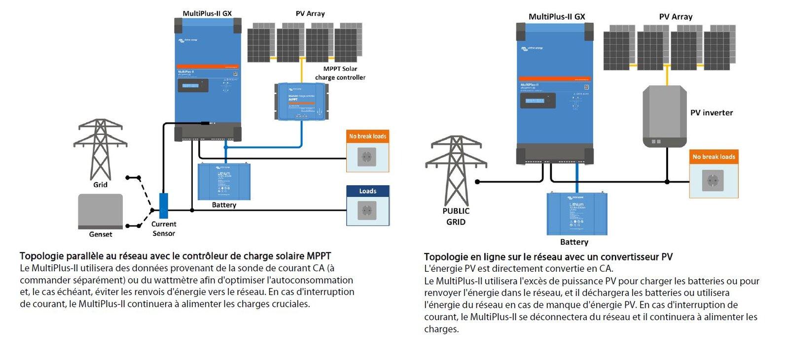 MultiPlus On-Grid