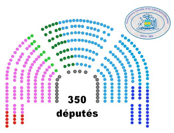 composition parlement fédéral