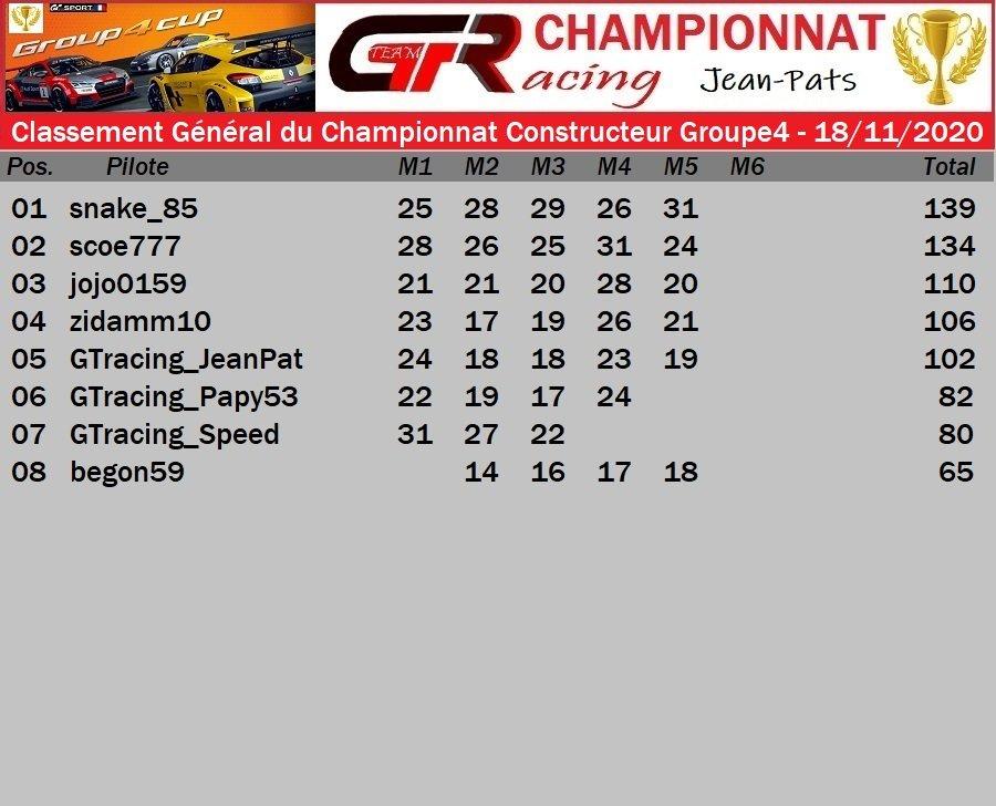 RESULTAT MANCHE 5 DU CHAMPIONNAT CONSTRCTEUR GROUPE 4 - 18/11/2020 201122091452156243