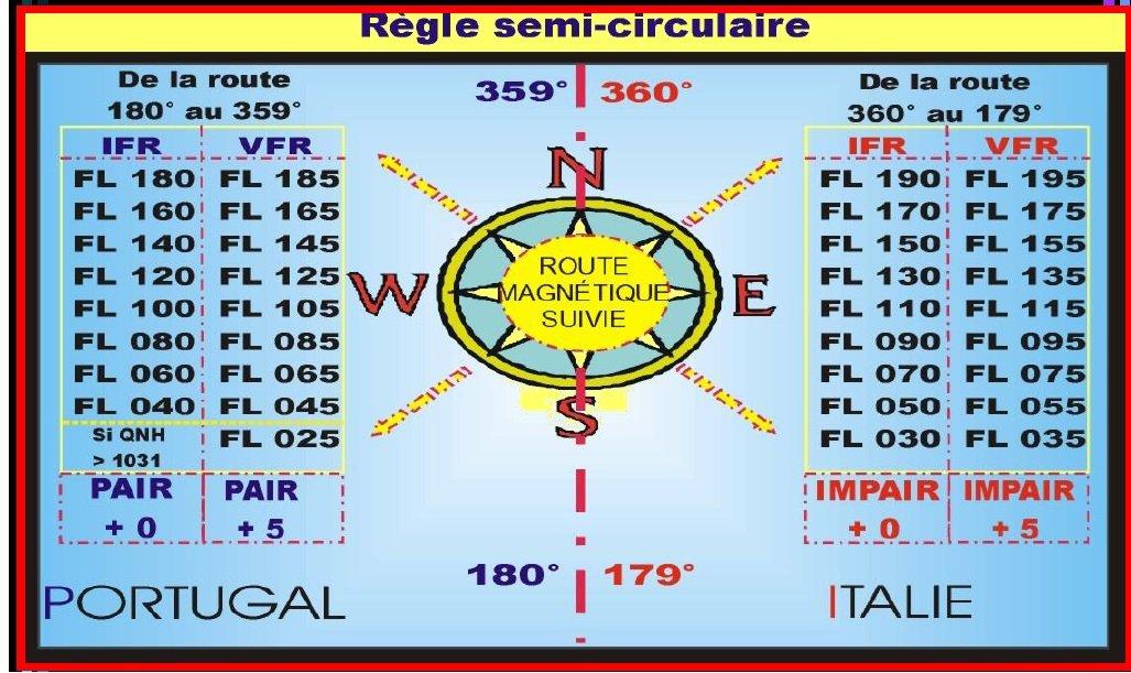 regle semi circulaire