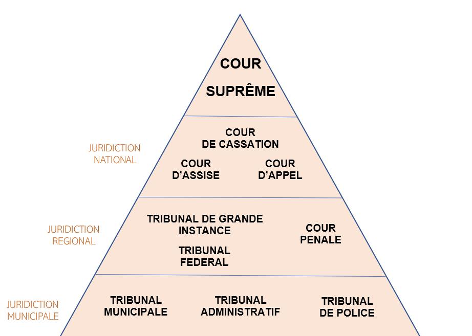 organisation juridictionnel