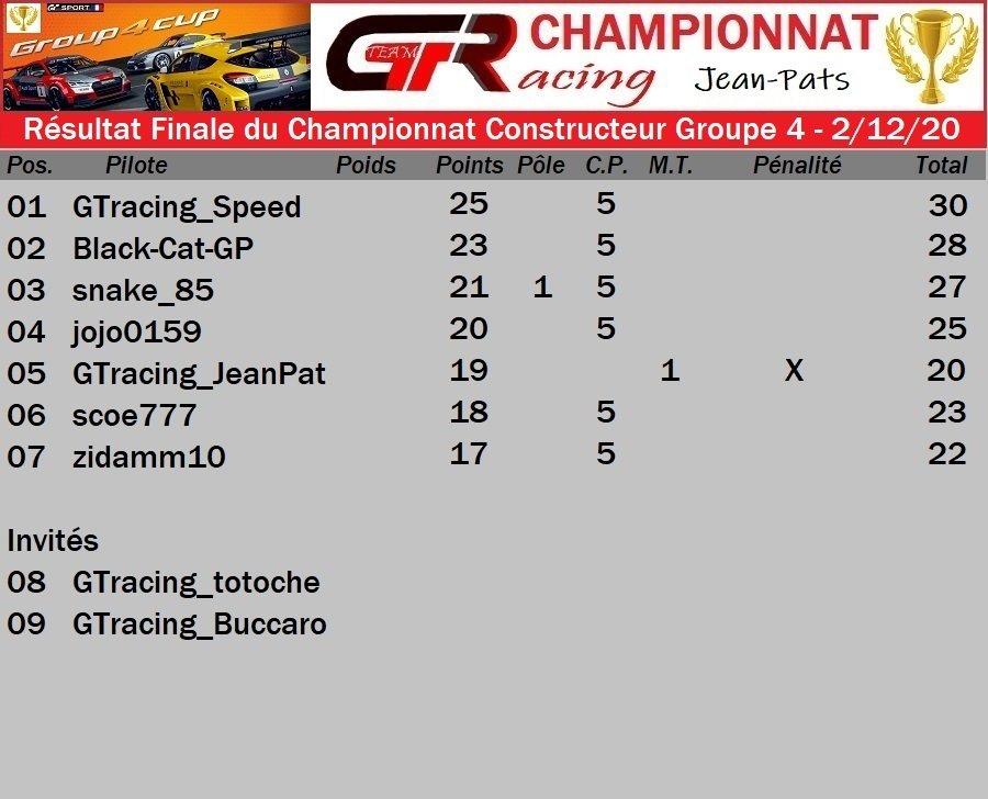 RESULTAT FINALE DU CHAMPIONNAT CONSTRUCTEUR GROUPE 4 - 2/12/2020 20120411165965160