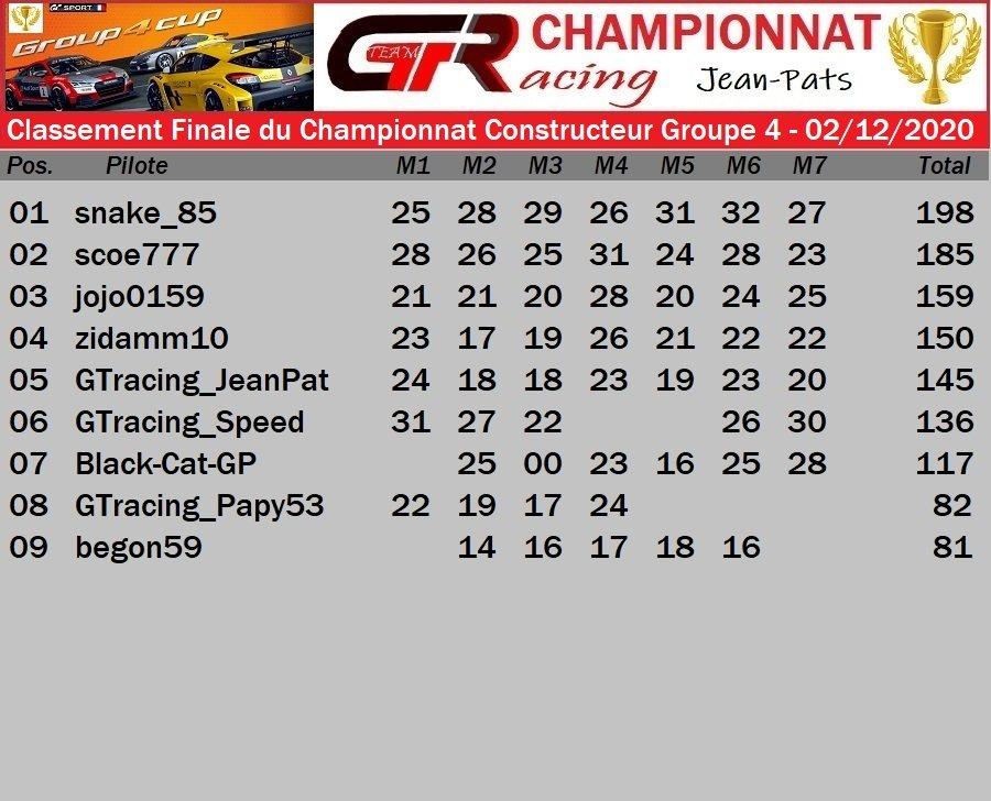 RESULTAT FINALE DU CHAMPIONNAT CONSTRUCTEUR GROUPE 4 - 2/12/2020 201204111751651974