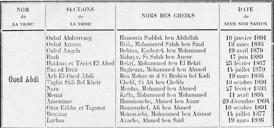 La Tribu de l'Oued Abdi (Aurès) - 3ème partie - dans Attributs d'Algérienneté 201208085628393298