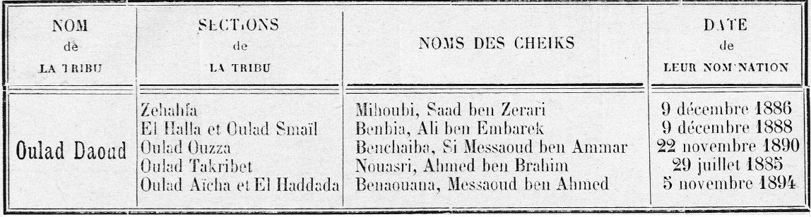La Tribu des Oulad Daoud (Aurès) - 2ème partie - dans Attributs d'Algérienneté 201208095719612608