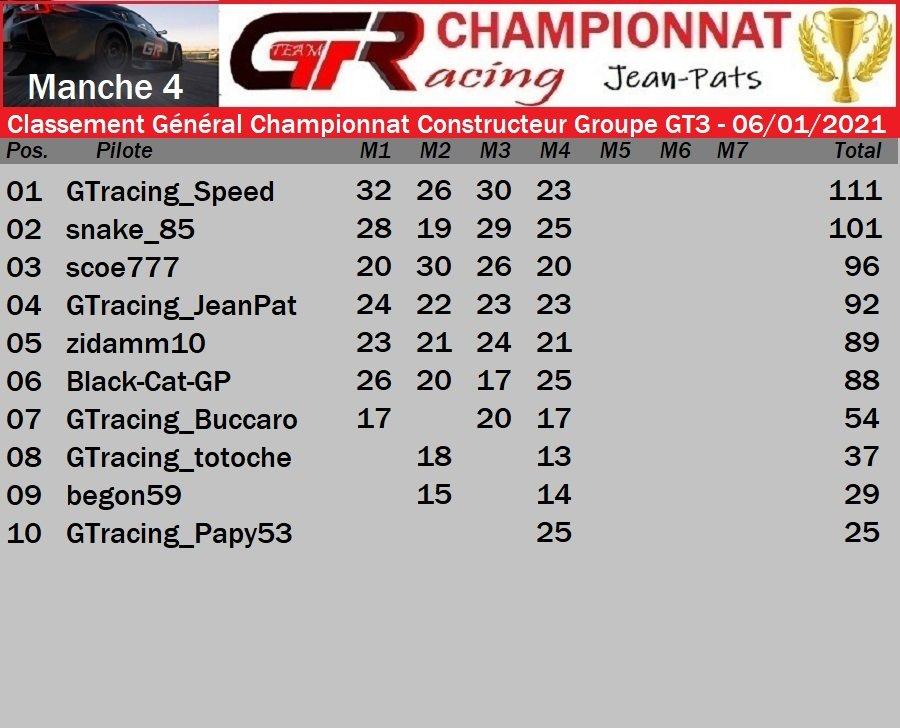 Résultat Manche 4 Championnat Constructeur Groupe GT3 le 06/01/2021 210107071826553607