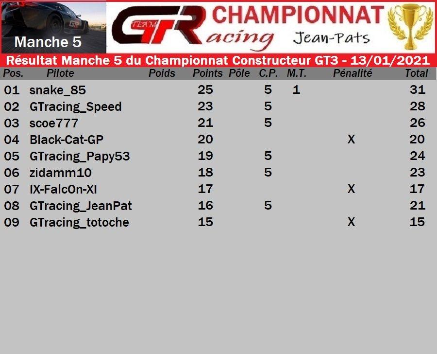Résultat Manche 5 Championnat Constructeur Groupe GT3 - 13/01/2021 210114083822155313