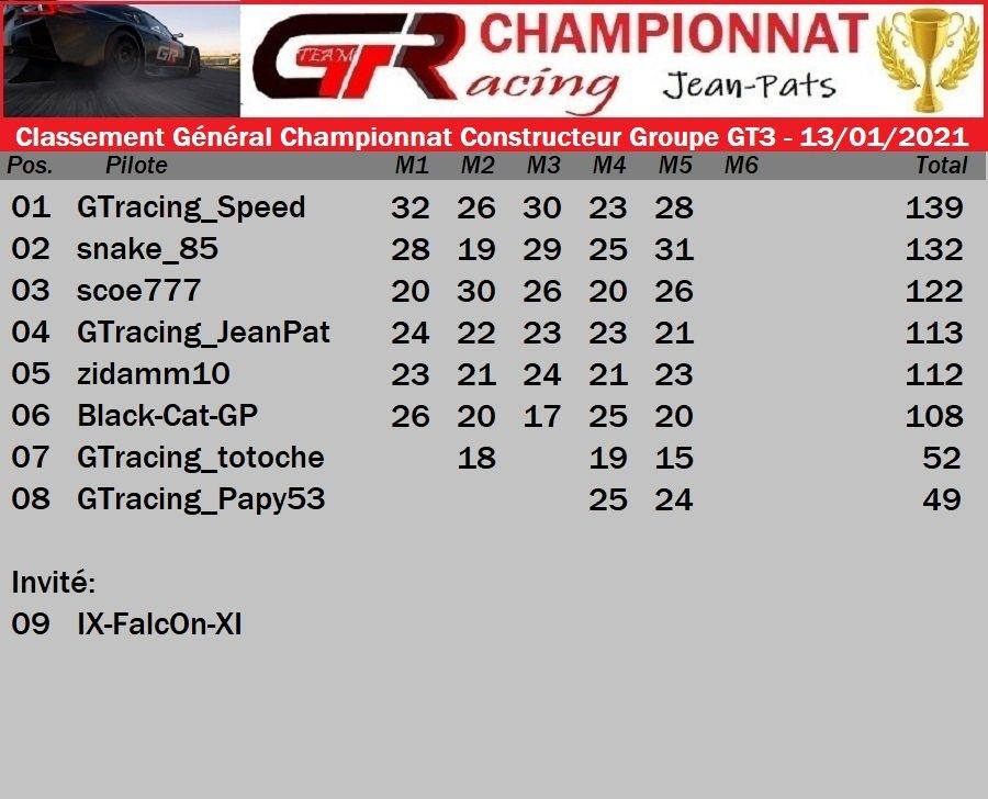 Résultat Manche 5 Championnat Constructeur Groupe GT3 - 13/01/2021 210114083949991821