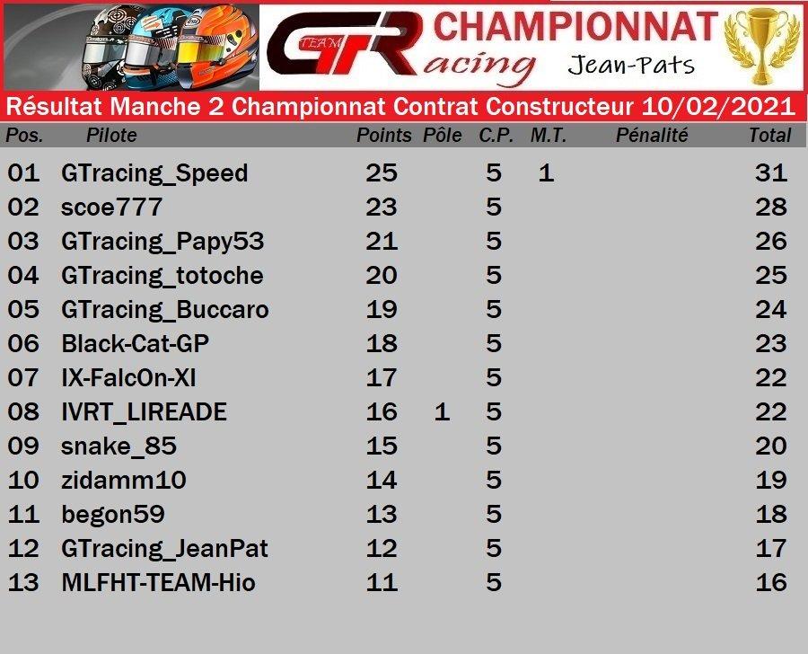Résultat Manche 2 Championnat Contrat Constructeur du 10/02/2021 210212075307310121