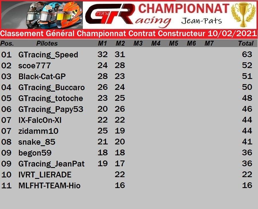 Résultat Manche 2 Championnat Contrat Constructeur du 10/02/2021 210212075342674602