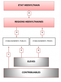 Schéma du système éducatif heenylthain