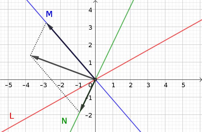 Sous-espaces vectoriels