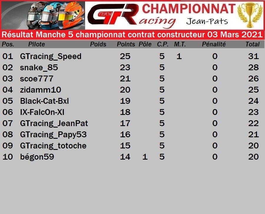 Résultat Manche 5 du Championnat Contrat Constructeur le 03/03/2021 210305025309711383