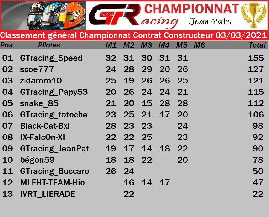 Résultat Manche 5 du Championnat Contrat Constructeur le 03/03/2021 210305025350839807