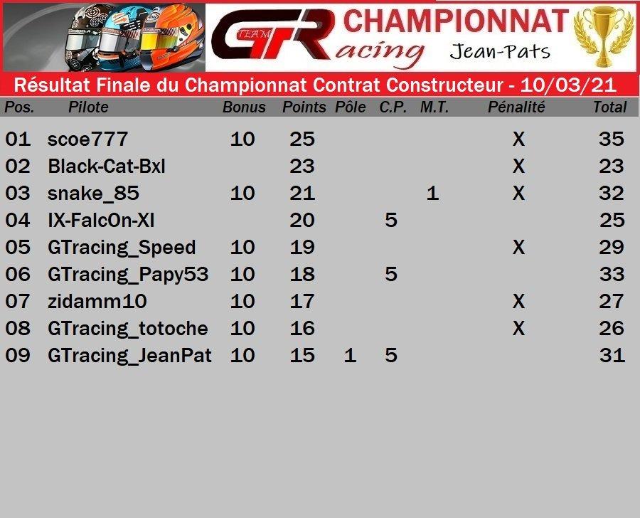 Résultat Finale du Championnat Contrat Constructeur - 10/03/2021 210311062457142439