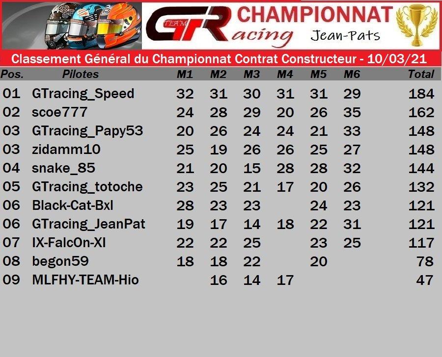 Résultat Finale du Championnat Contrat Constructeur - 10/03/2021 210311062540727781