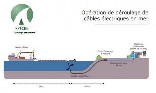 Projet de réseaux électriques submersibles pour toute la Fédération