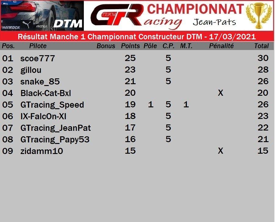 Résultat Manche 1 du Championnat Constructeur DTM - 17/03/2021 210319062056667445