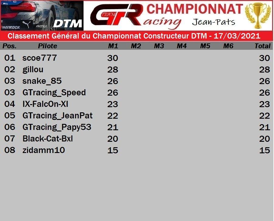 Résultat Manche 1 du Championnat Constructeur DTM - 17/03/2021 210319062155987200