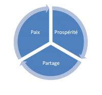 """Cycle 3P """"Prospérité, Partage, Paix"""""""
