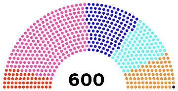 répartition parlementaires
