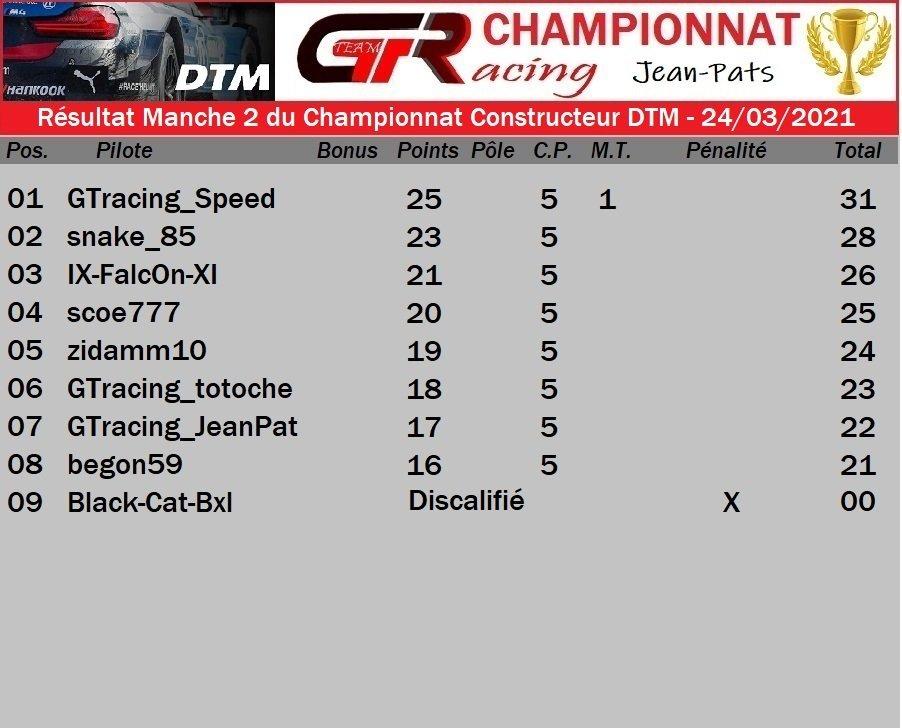 Résultat Manche 2 du Championnat Constructeur DTM - 24/03/2021 210402081407549433