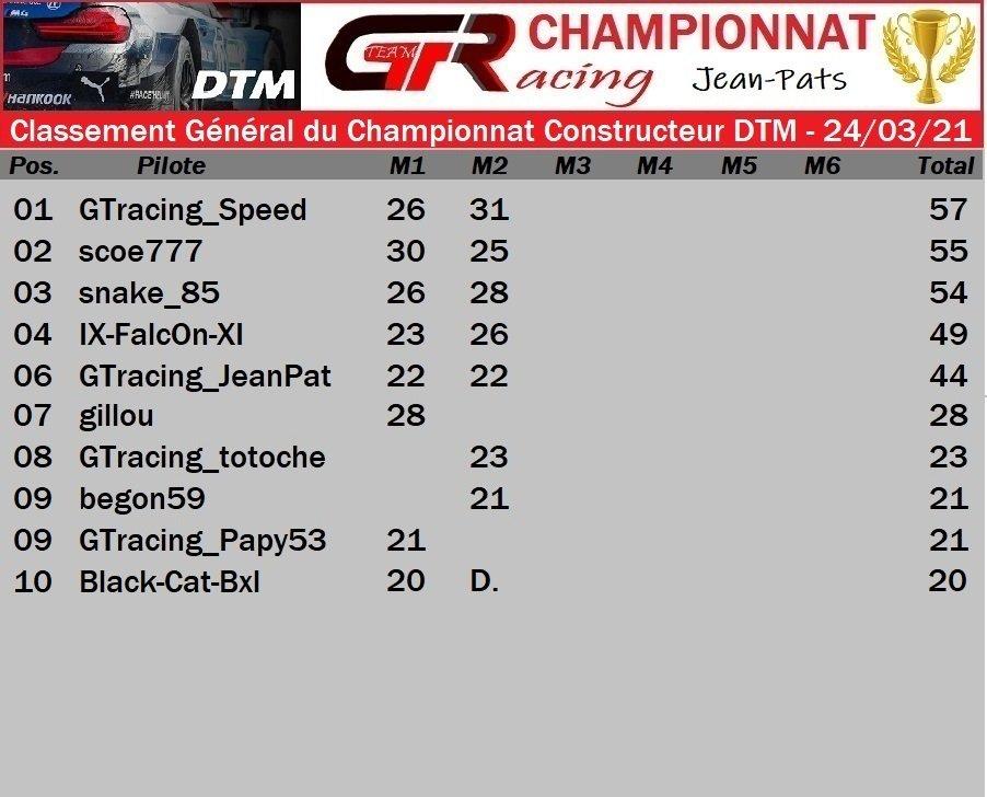 Résultat Manche 2 du Championnat Constructeur DTM - 24/03/2021 210402081444199696