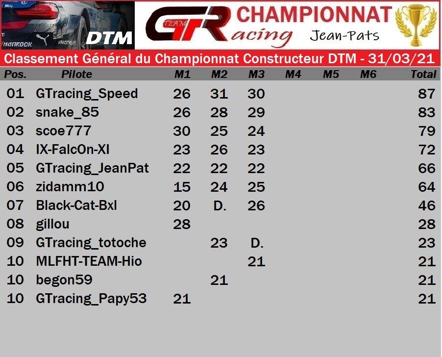 Résultat Manche 3 du Championnat Constructeur DTM - 31/03/2021 210402081934501953