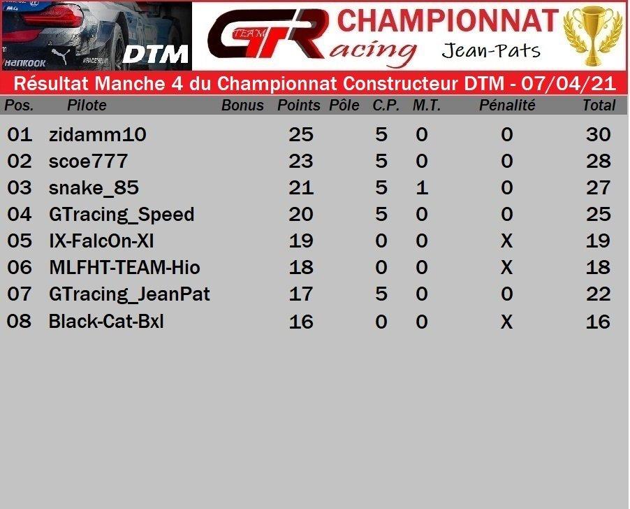 Résultat Manche 4 du Championnat Constructeur DTM - 07/04/2021 210409084448463476