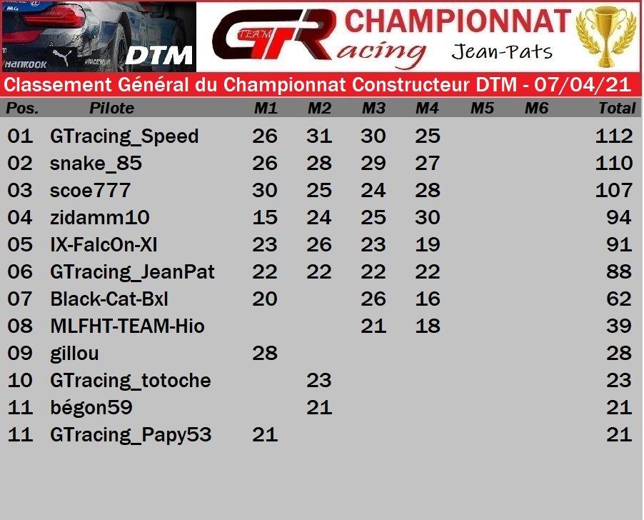 Résultat Manche 4 du Championnat Constructeur DTM - 07/04/2021 210409084602169090