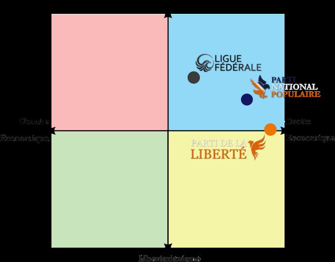 Compas politique de la Fédération d'Albel