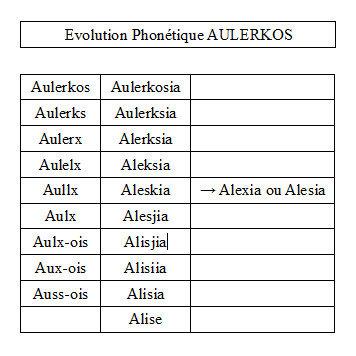 Aulerkos