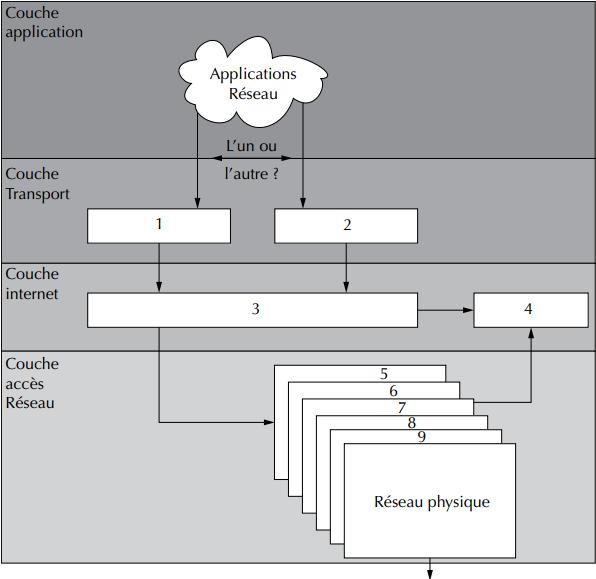 Protocoles sous TCP-IP